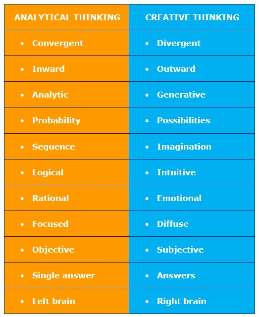 What type of thinker are you?